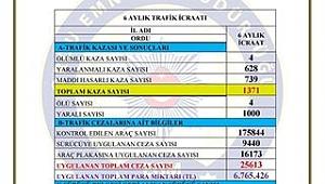 Ordu Emniyet Müdürlüğü trafik kazalarını rakamlarıyla açıkladı